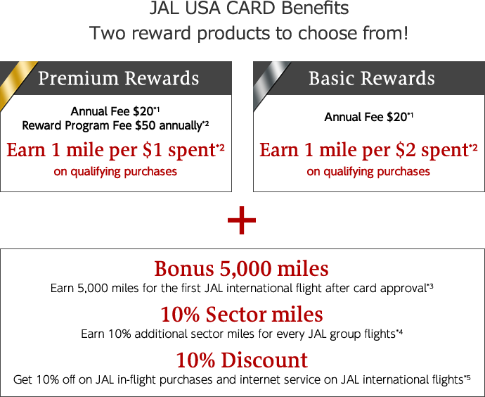 JAL USA CARD Benefits Two reward products to choose from! Premium Rewards Annual Fee $20*1 Reward Program Fee $50 annually*2 Earn 1 mile per $1 spent on qualifying purchases*2 Basic Rewards Annual Fee $20*1 Earn 1 mile per $2 spent on qualifying purchases*2 Bonus 5,000 miles Earn 5,000 miles for the first JAL international flight after card approval*3 10% Sector miles Earn 10% additional sector miles for every JAL group flights*4 10% Discount Get 10% off on JAL in-flight purchases and internet service on JAL international flights*5