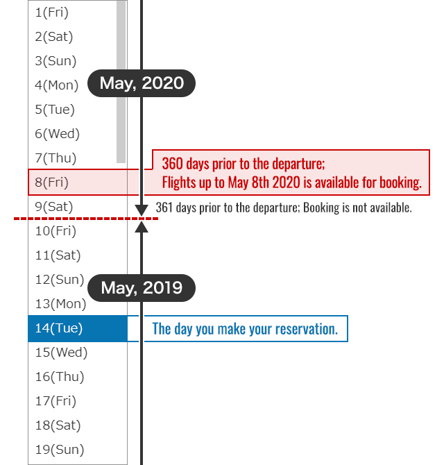 For example, if the day you make your reservation date is Tuesday, May 14, 2019, you may make a reservation until Friday, May 8, 2020 (after 360 days). It is not possible to make a reservation after 361 days, Saturday, May 9, 2020. The pull-down calendar shows the year from 2020 to May 9th. The year 2019 will be displayed after May 10th.