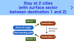 Stay at 2 points (with surface sector between destination 1 and 2)