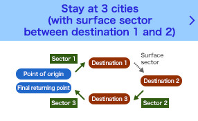 Stay at 3 points (with surface sector between destination 1 and 2)