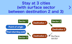 Stay at 3 points (with surface sector between destination 2 and 3)